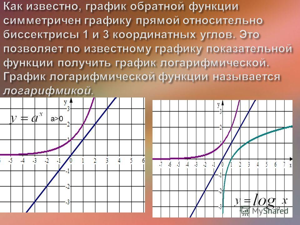 1.Как называется функция, обратная показательной? 2.Логарифмическую функцию можно получить путем обращения ___________ функции. 3.Напишите функцию обратную функции 4.Какая функция является обратной для функции 1.Функция, обратная показательной, назыв