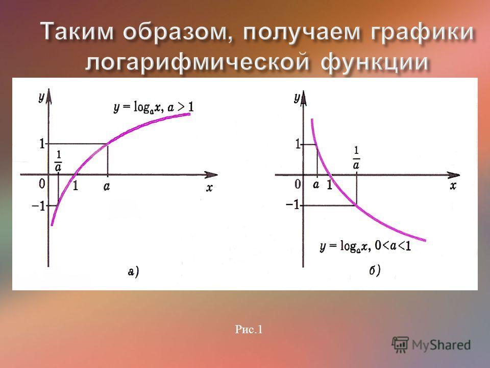 Самостоятельно постройте график логарифмической функции если а