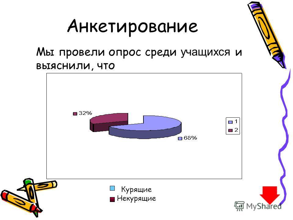 Анкетирование Мы провели опрос среди у чащихся и выяснили, что Курящие Некурящие