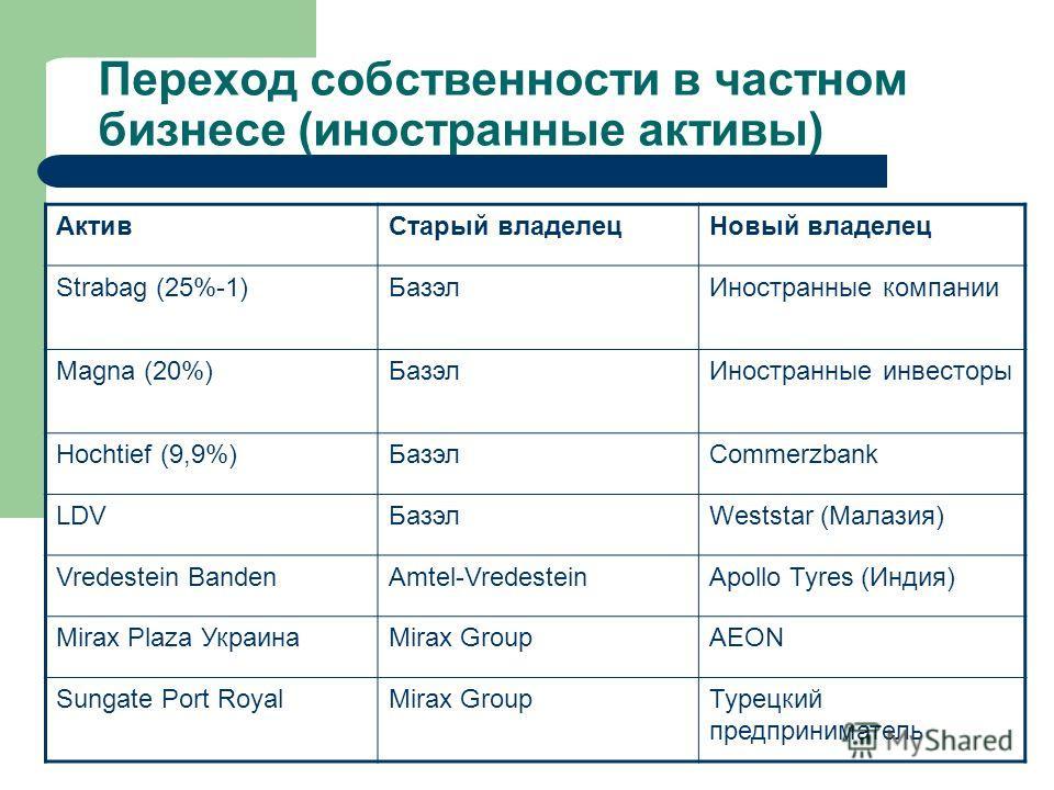 Переход собственности в частном бизнесе (иностранные активы) АктивСтарый владелецНовый владелец Strabag (25%-1)БазэлИностранные компании Magna (20%)БазэлИностранные инвесторы Hochtief (9,9%)БазэлCommerzbank LDVБазэлWeststar (Малазия) Vredestein Bande