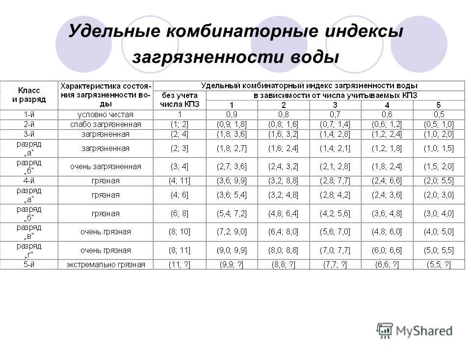 Удельные комбинаторные индексы загрязненности воды
