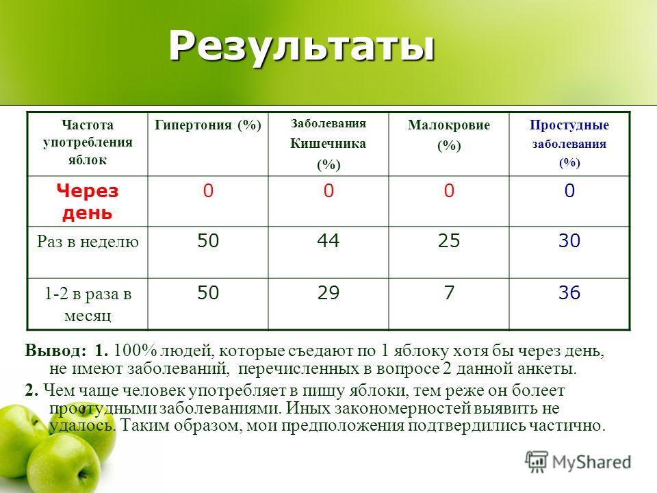 Результаты Вывод: 1. 100% людей, которые съедают по 1 яблоку хотя бы через день, не имеют заболеваний, перечисленных в вопросе 2 данной анкеты. 2. Чем чаще человек употребляет в пищу яблоки, тем реже он болеет простудными заболеваниями. Иных закономе