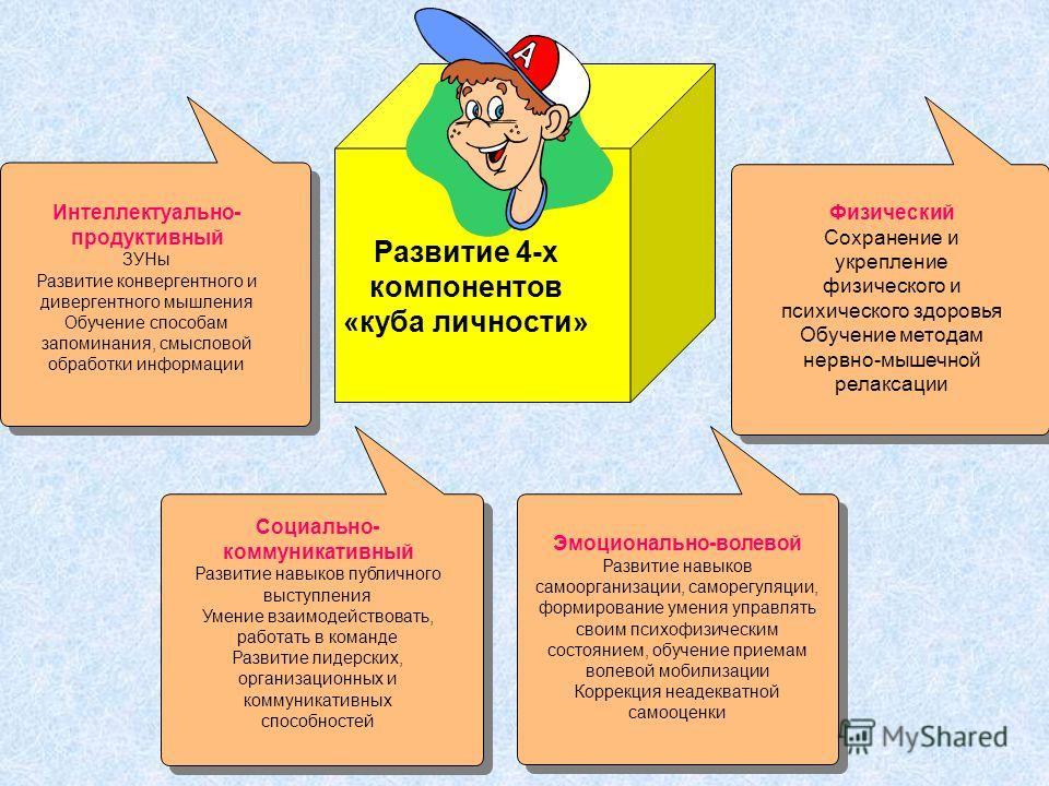 Развитие 4-х компонентов «куба личности» Интеллектуально- продуктивный ЗУНы Развитие конвергентного и дивергентного мышления Обучение способам запоминания, смысловой обработки информации Социально- коммуникативный Развитие навыков публичного выступле