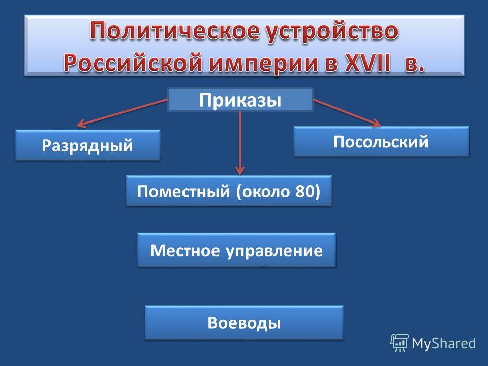 Приказы Поместный (около 80) Посольский Местное управление Разрядный Воеводы
