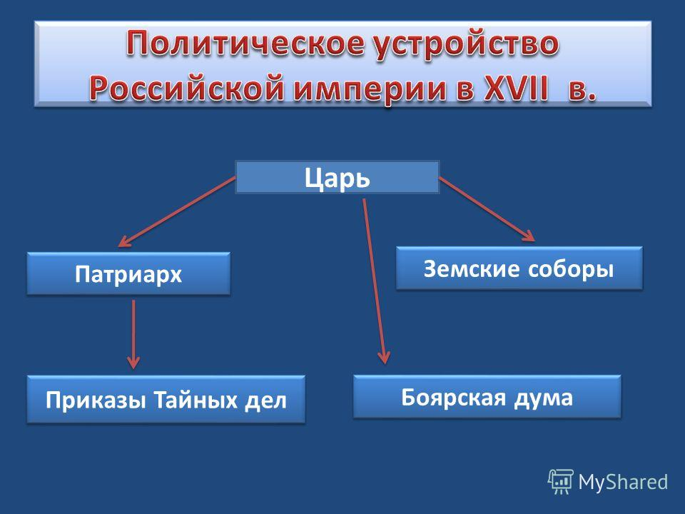 Царь Боярская дума Земские соборы Приказы Тайных дел Патриарх