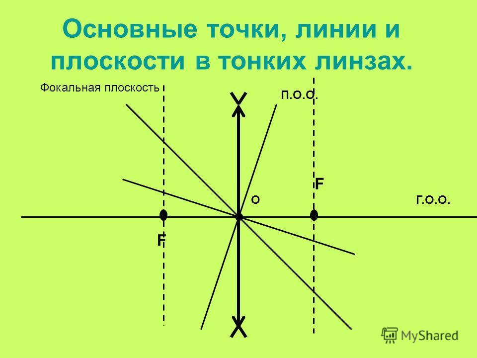 Основные точки, линии и плоскости в тонких линзах. ОГ.О.О. П.О.О. F F Фокальная плоскость