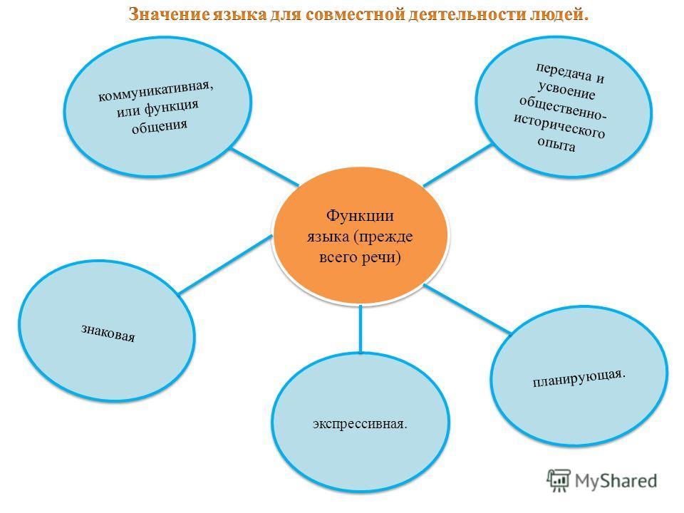 Функции языка (прежде всего речи) коммуникативная, или функция общения передача и усвоение общественно- исторического опыта знаковая планирующая. экспрессивная.