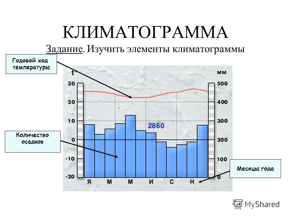КЛИМАТОГРАММА Задание. Изучить элементы климатограммы Количество осадков Годовой ход температуры Месяцы года