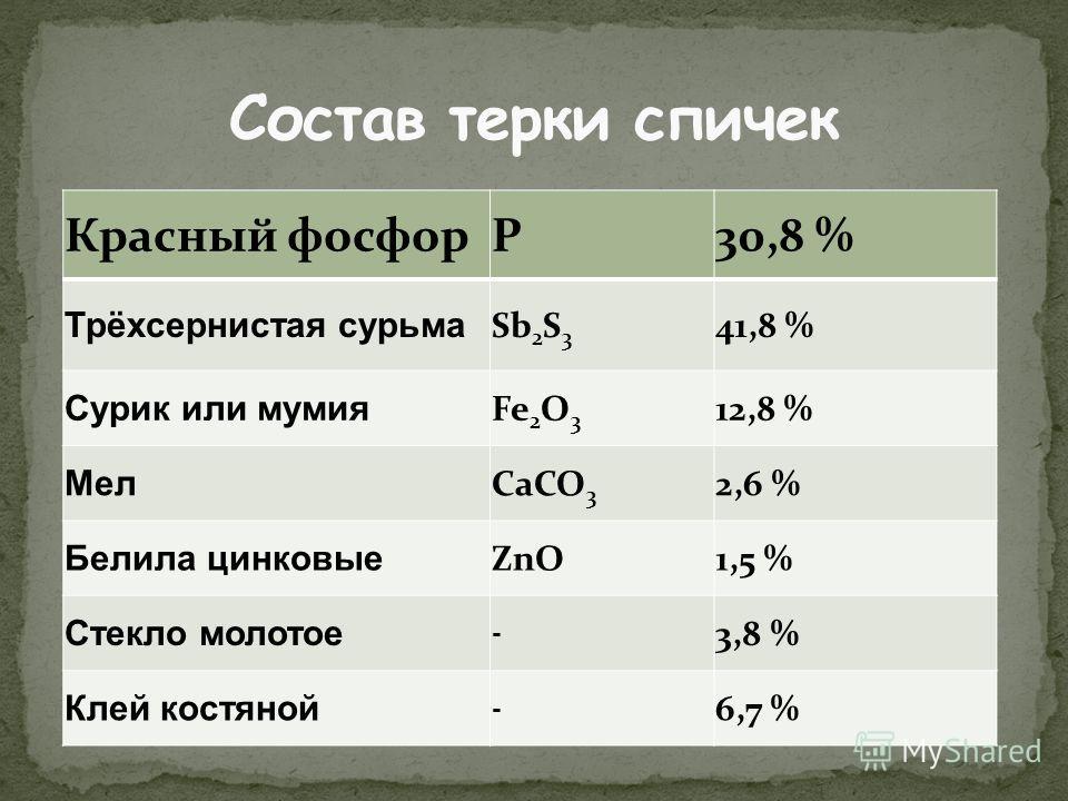 Красный фосфорP30,8 % Трёхсернистая сурьма Sb 2 S 3 41,8 % Сурик или мумия Fe 2 O 3 12,8 % Мел CaCO 3 2,6 % Белила цинковые ZnO1,5 % Стекло молотое - 3,8 % Клей костяной - 6,7 %