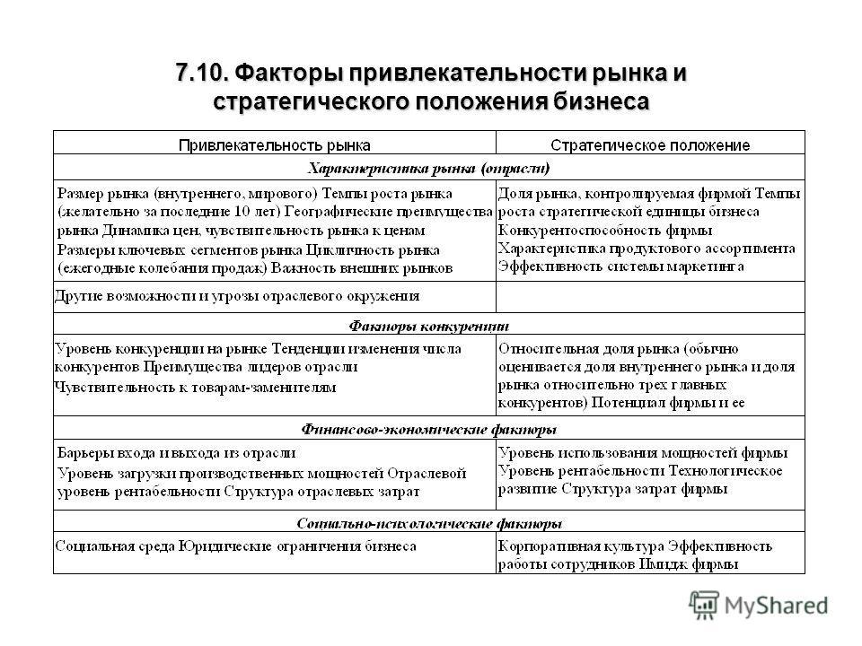 7.10. Факторы привлекательности рынка и стратегического положения бизнеса