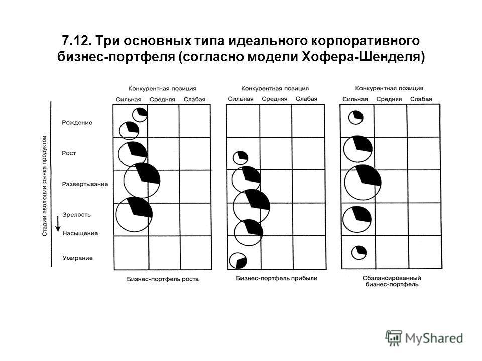 7.12. Три основных типа идеального корпоративного бизнес-портфеля (согласно модели Хофера-Шенделя)
