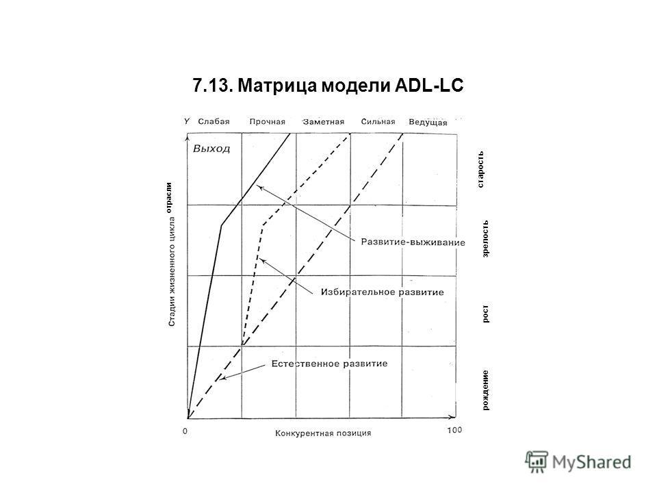 7.13. Матрица модели ADL-LC рождение рост зрелость старость отрасли