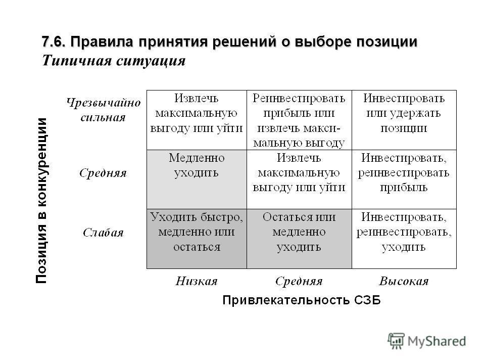 7.6. Правила принятия решений о выборе позиции 7.6. Правила принятия решений о выборе позиции Типичная ситуация