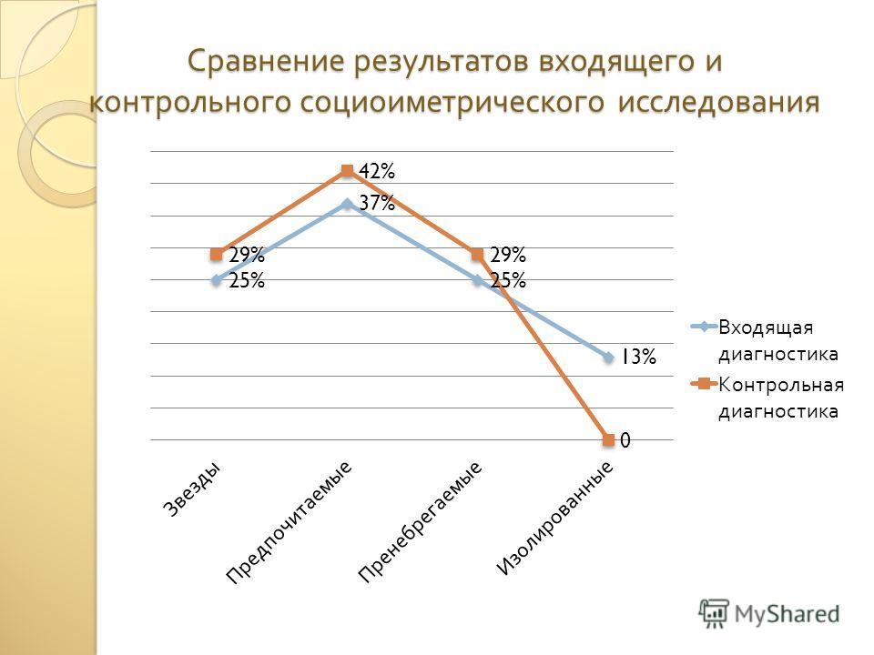 Сравнение результатов входящего и контрольного социоиметрического исследования
