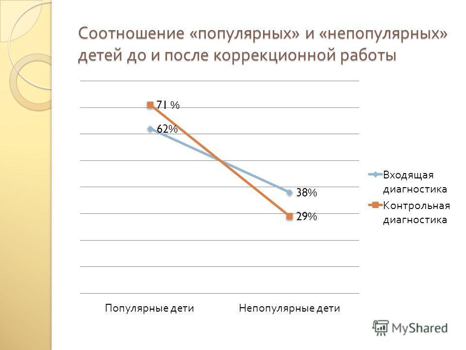 Соотношение « популярных » и « непопулярных » детей до и после коррекционной работы