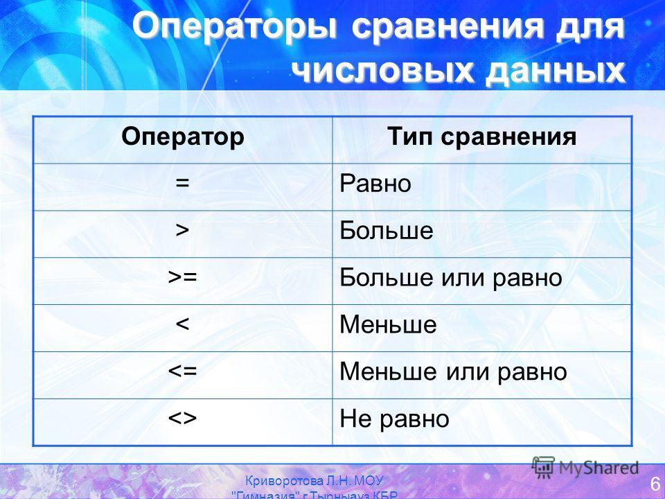 Криворотова Л.Н. МОУ Гимназия г.Тырныауз КБР 6 Операторы сравнения для числовых данных ОператорТип сравнения =Равно >Больше >=Больше или равно