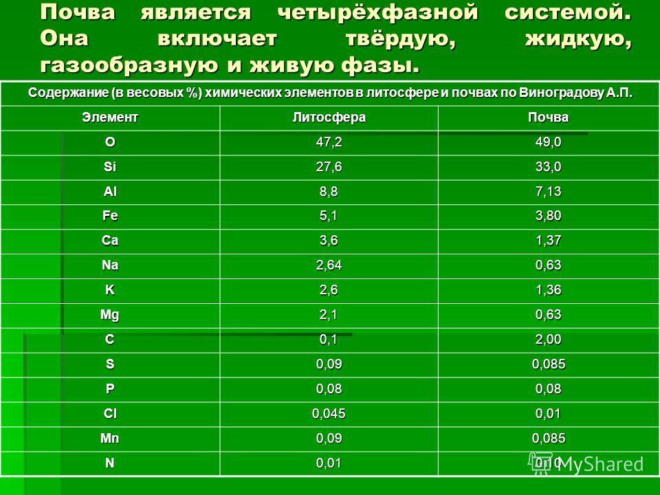 Почва является четырёхфазной системой. Она включает твёрдую, жидкую, газообразную и живую фазы. Содержание (в весовых %) химических элементов в литосфере и почвах по Виноградову А.П. ЭлементЛитосфераПочва O 47,2 49,0 Si27,633,0 Al8,87,13 Fe5,13,80 Ca