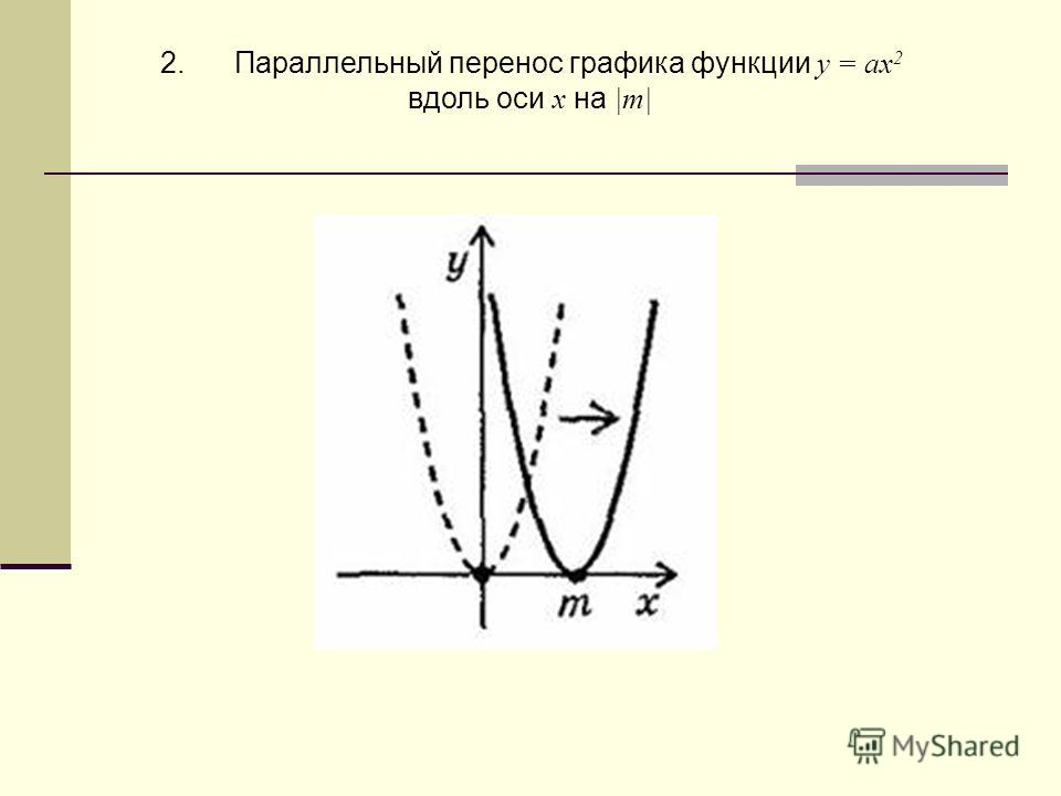 2. Параллельный перенос графика функции у = ах 2 вдоль оси х на |m|