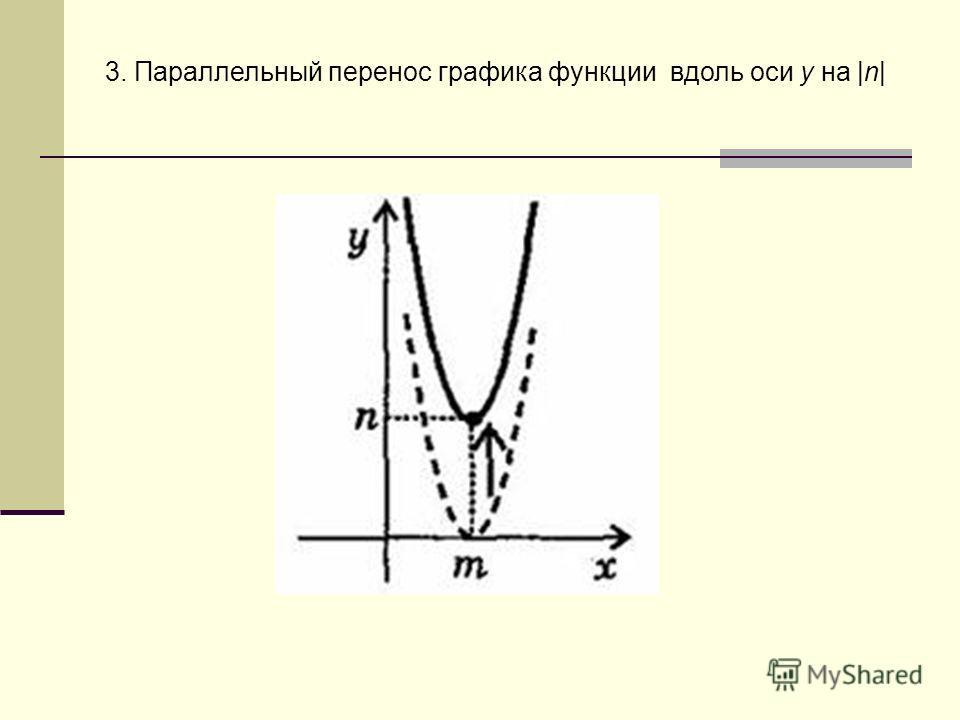 3. Параллельный перенос графика функции вдоль оси у на |n|
