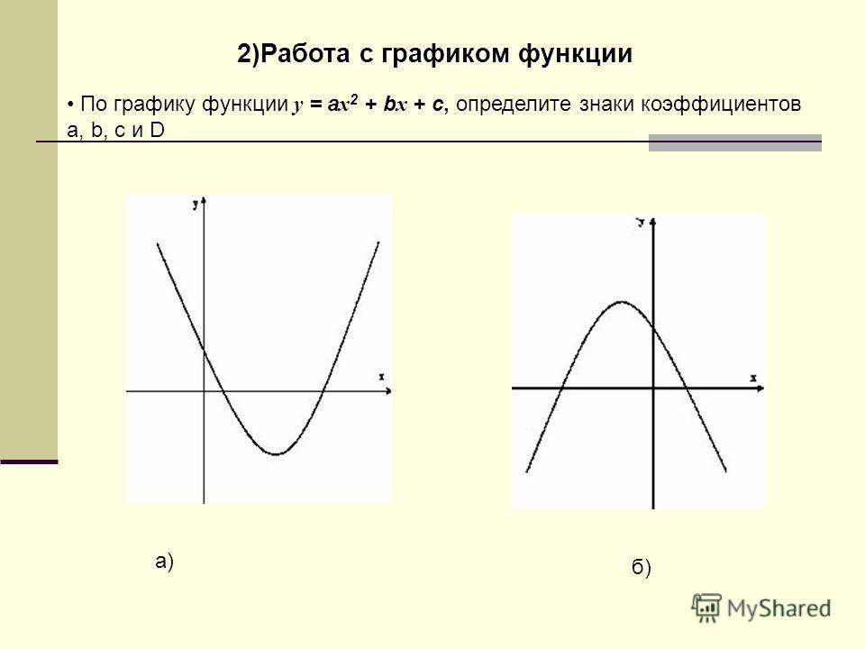 2)Работа с графиком функции По графику функции y = a x 2 + b x + c, определите знаки коэффициентов a, b, с и D а)а) б)б)