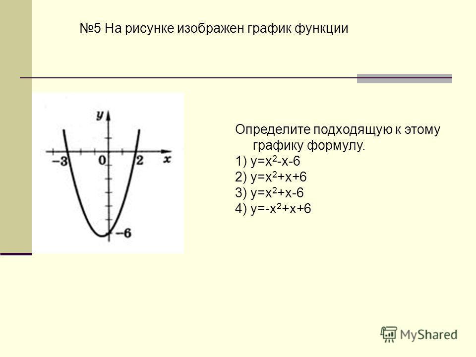 5 На рисунке изображен график функции Определите подходящую к этому графику формулу. 1) y=x 2 -x-6 2) y=x 2 +x+6 3) y=x 2 +x-6 4) y=-x 2 +x+6