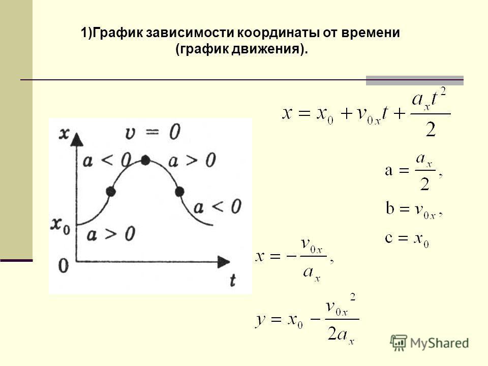 1)График зависимости координаты от времени (график движения).