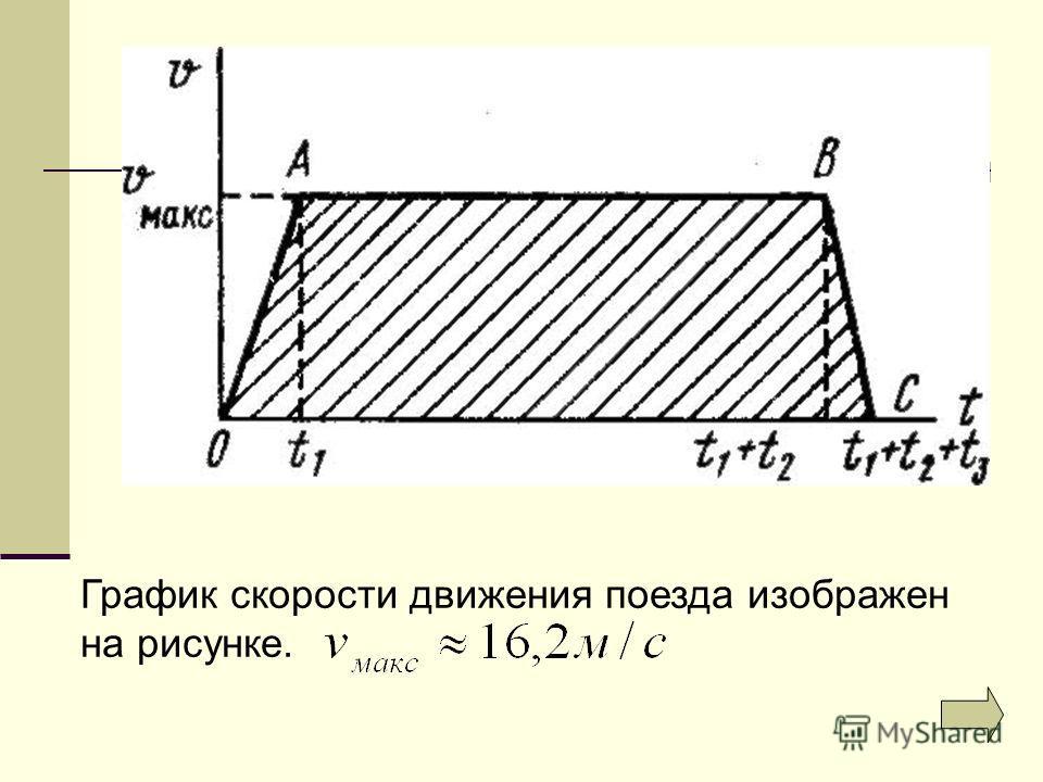 График скорости движения поезда изображен на рисунке.