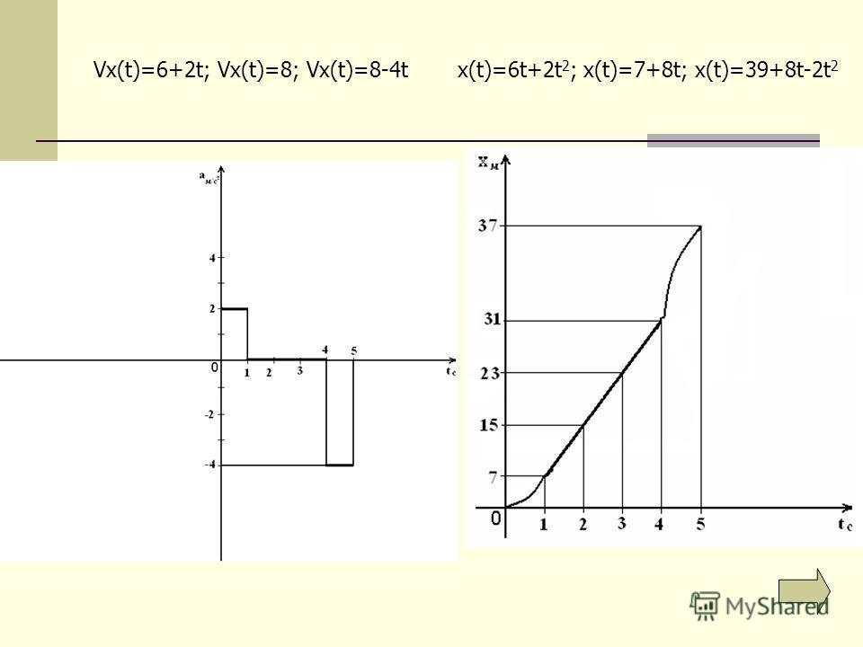 Vx(t)=6+2t; Vx(t)=8; Vx(t)=8-4tx(t)=6t+2t 2 ; x(t)=7+8t; x(t)=39+8t-2t 2