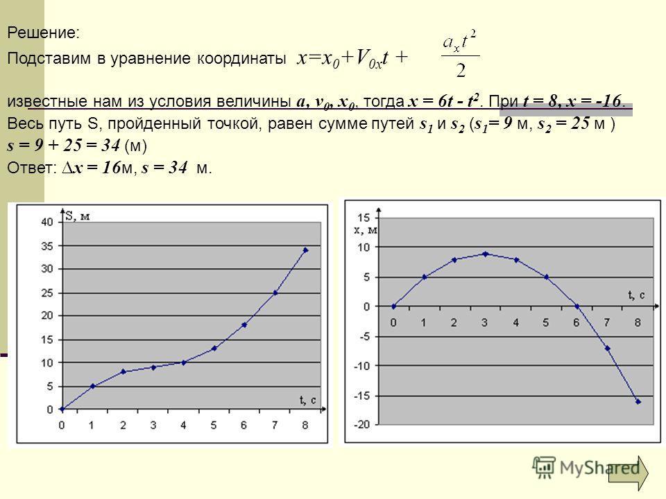 Решение: Подставим в уравнение координаты x=x 0 +V 0x t + известные нам из условия величины a, v 0, x 0, тогда х = 6t - t 2. При t = 8, х = -16. Весь путь S, пройденный точкой, равен сумме путей s 1 и s 2 ( s 1 = 9 м, s 2 = 25 м ) s = 9 + 25 = 34 (м)
