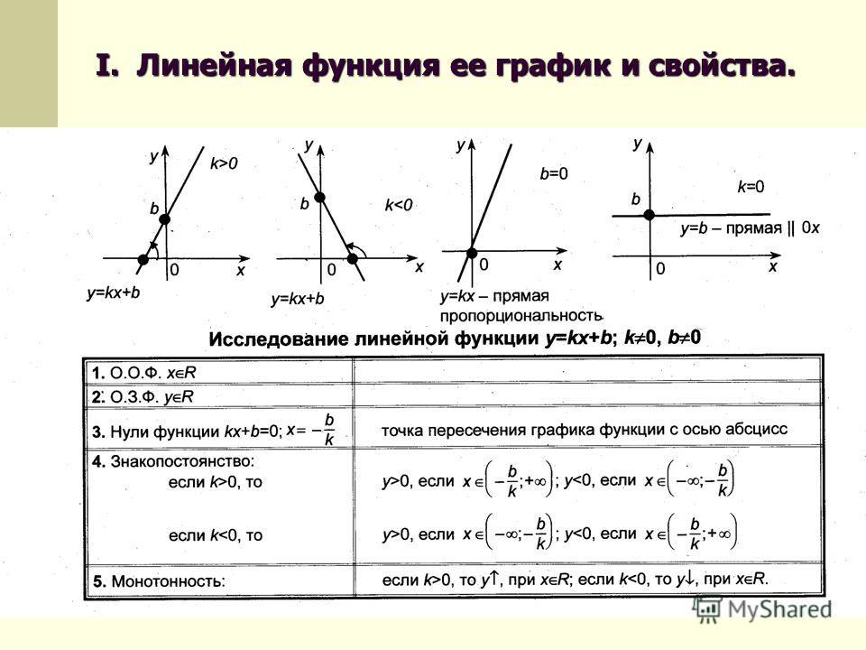 I. Линейная функция ее график и свойства.