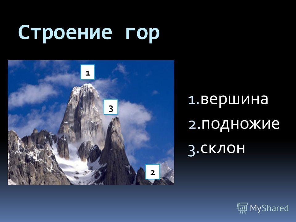 Строение гор 1. вершина 2. подножие 3. склон 1 2 3