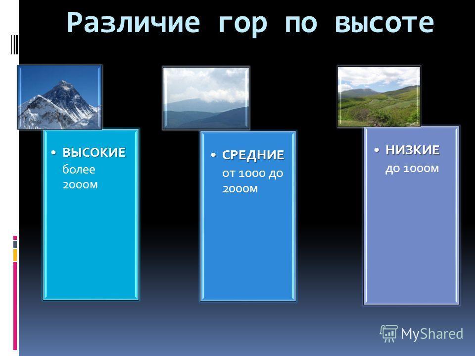 Различие гор по высоте ВЫСОКИЕВЫСОКИЕ более 2000м СРЕДНИЕСРЕДНИЕ от 1000 до 2000м НИЗКИЕНИЗКИЕ до 1000м
