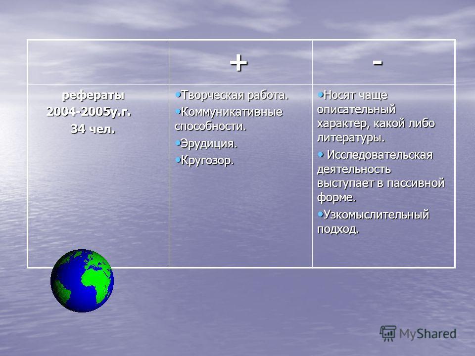 + + - рефераты рефераты 2004-2005у.г. 2004-2005у.г. 34 чел. 34 чел. Творческая работа. Творческая работа. Коммуникативные способности. Коммуникативные способности. Эрудиция. Эрудиция. Кругозор. Кругозор. Носят чаще описательный характер, какой либо л