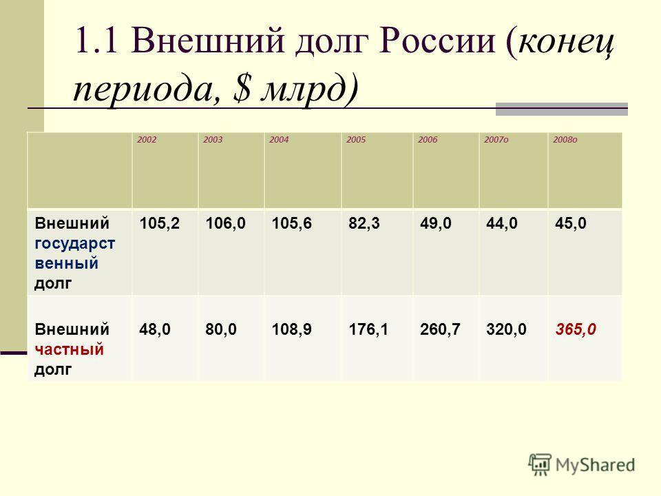 1.1 Внешний долг России ( конец периода, $ млрд) 200220032004200520062007o2008o Внешний государст венный долг 105,2106,0105,682,349,044,045,0 Внешний частный долг 48,080,0108,9176,1260,7320,0365,0