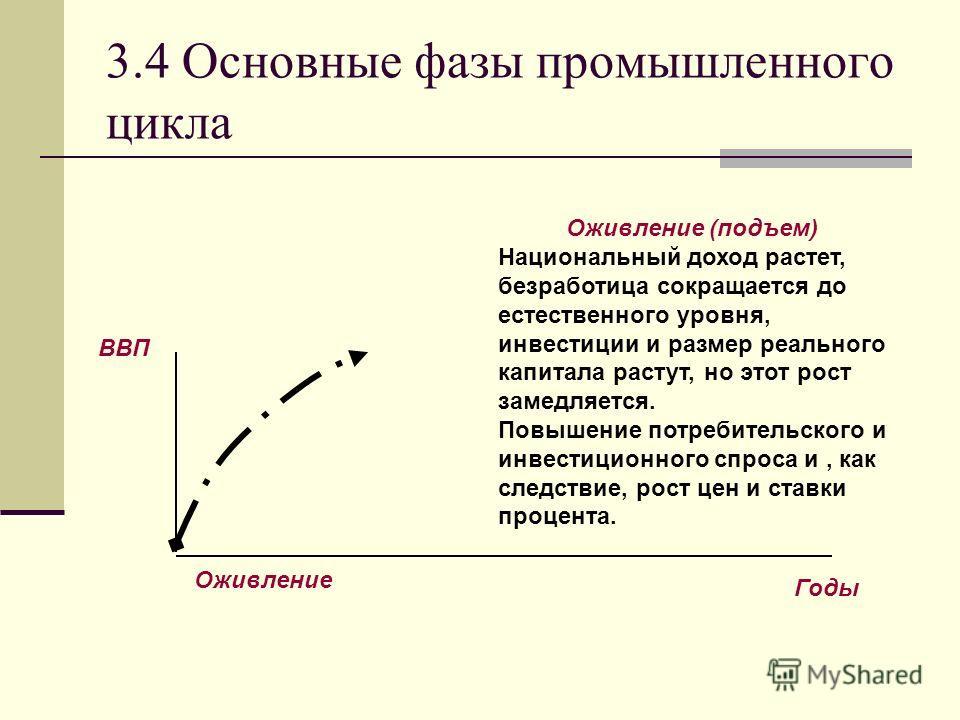 3.4 Основные фазы промышленного цикла Оживление (подъем) Национальный доход растет, безработица сокращается до естественного уровня, инвестиции и размер реального капитала растут, но этот рост замедляется. Повышение потребительского и инвестиционного