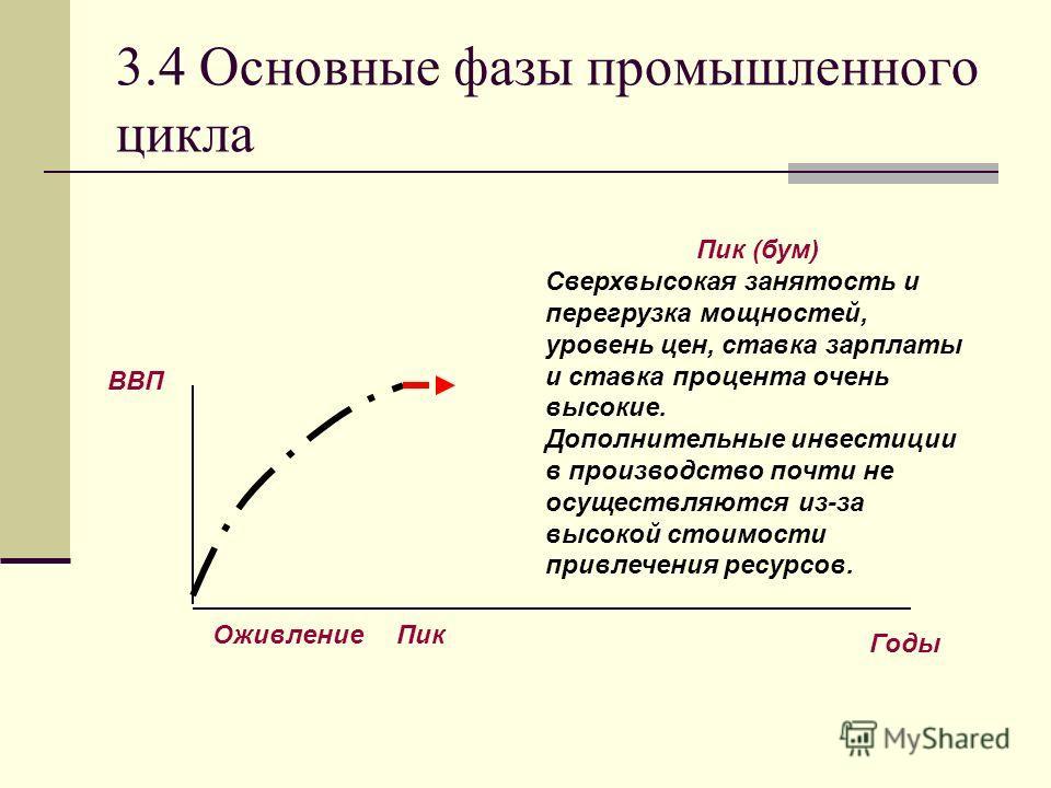 3.4 Основные фазы промышленного цикла Пик (бум) Сверхвысокая занятость и перегрузка мощностей, уровень цен, ставка зарплаты и ставка процента очень высокие. Дополнительные инвестиции в производство почти не осуществляются из-за высокой стоимости прив