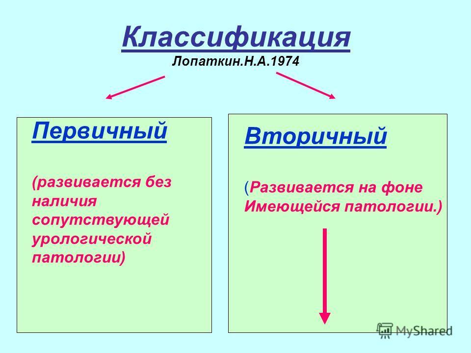 Классификация Лопаткин.Н.А.1974 Первичный (развивается без наличия сопутствующей урологической патологии) Вторичный (Развивается на фоне Имеющейся патологии.)