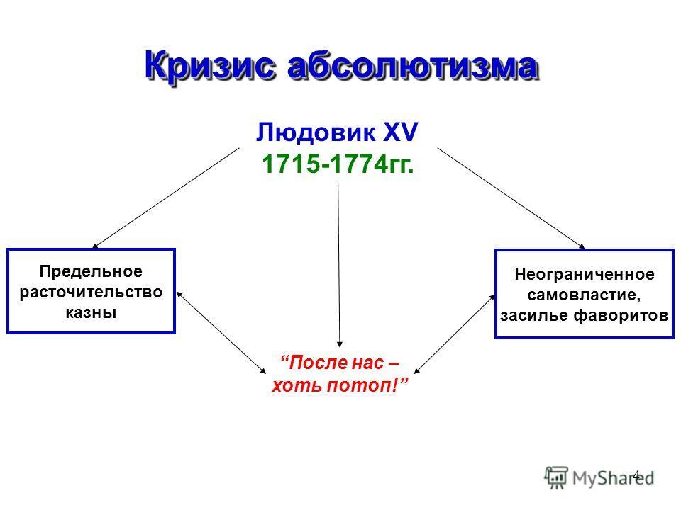 4 Кризис абсолютизма Людовик XV 1715-1774гг. После нас – хоть потоп! Предельное расточительство казны Неограниченное самовластие, засилье фаворитов