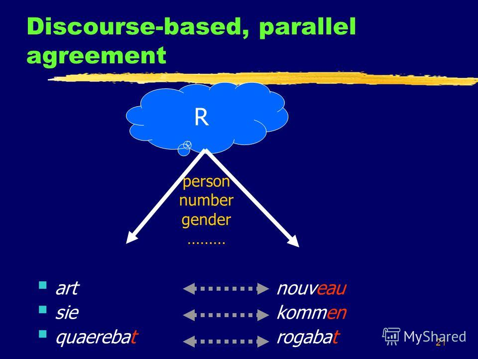 21 Discourse-based, parallel agreement R art nouveau siekommen quaerebatrogabat person number gender ………