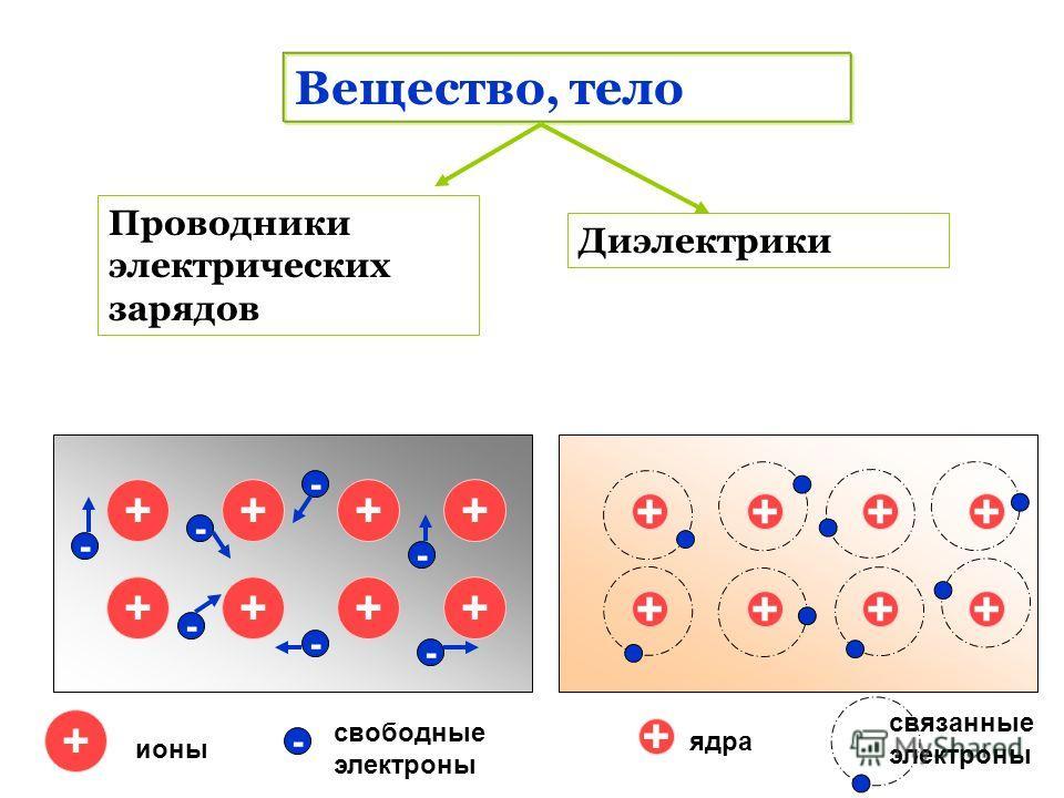 Вещество, тело Проводники электрических зарядов Диэлектрики ++++ ++++ - - - - - - - + - ионы свободные электроны ++++ ++++ + ядра связанные электроны