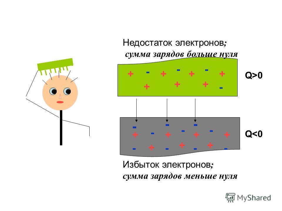 - -- ++++-+- +-+- +-+- +-+- +-+- +-+- +-+- +-+- +-+- +-+- +-+- Недостаток электронов ; сумма зарядов больше нуля Избыток электронов ; сумма зарядов меньше нуля Q>0 Q