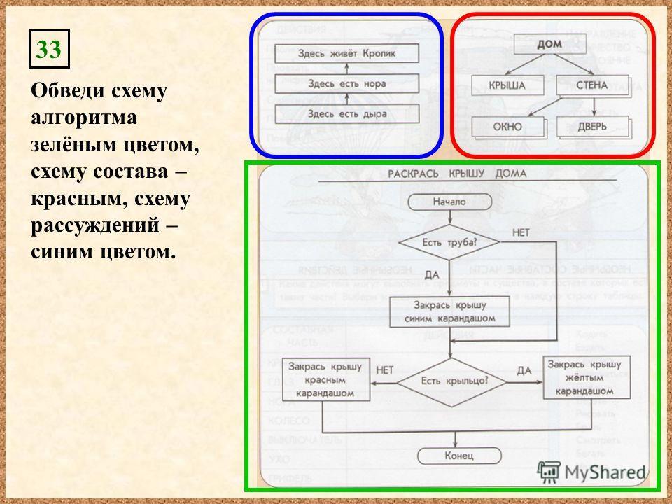 33 Обведи схему алгоритма зелёным цветом, схему состава – красным, схему рассуждений – синим цветом.