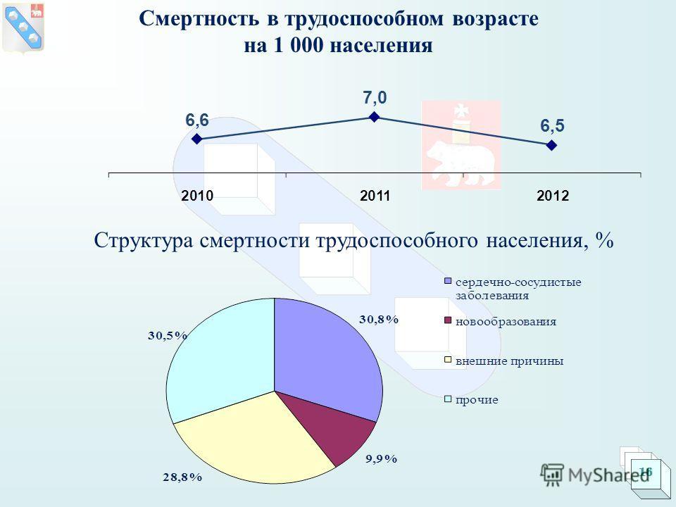 16 Структура смертности трудоспособного населения, % Смертность в трудоспособном возрасте на 1 000 населения 16