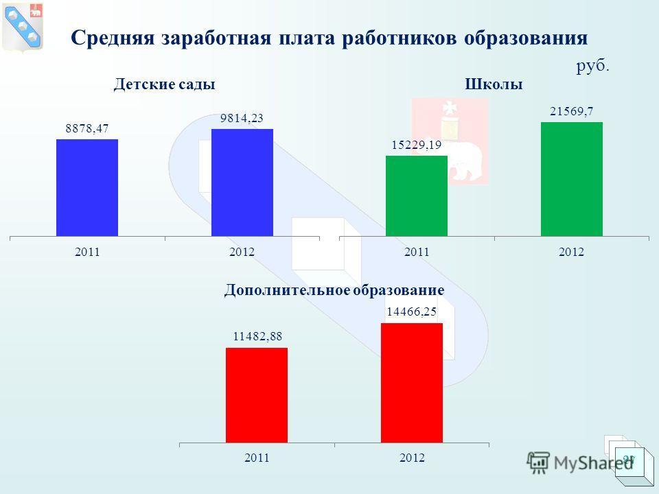 Средняя заработная плата работников образования руб. 27