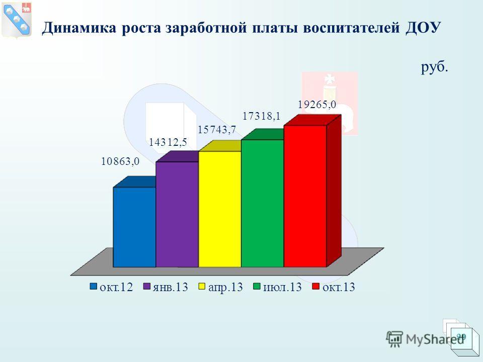Динамика роста заработной платы воспитателей ДОУ руб. 29