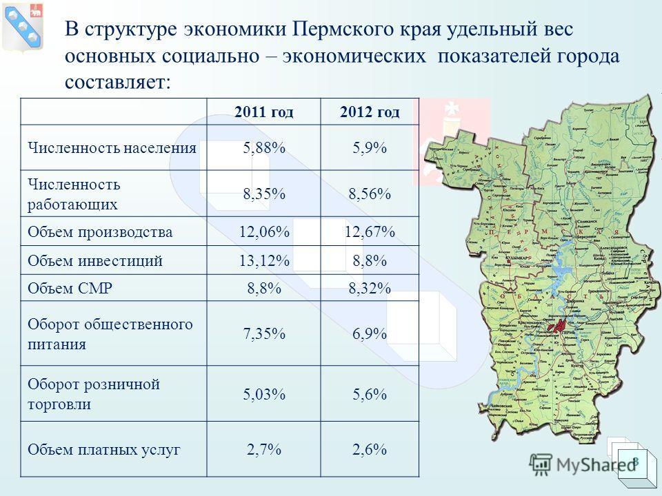 В структуре экономики Пермского края удельный вес основных социально – экономических показателей города составляет: 2011 год2012 год Численность населения5,88%5,9% Численность работающих 8,35%8,56% Объем производства12,06%12,67% Объем инвестиций13,12