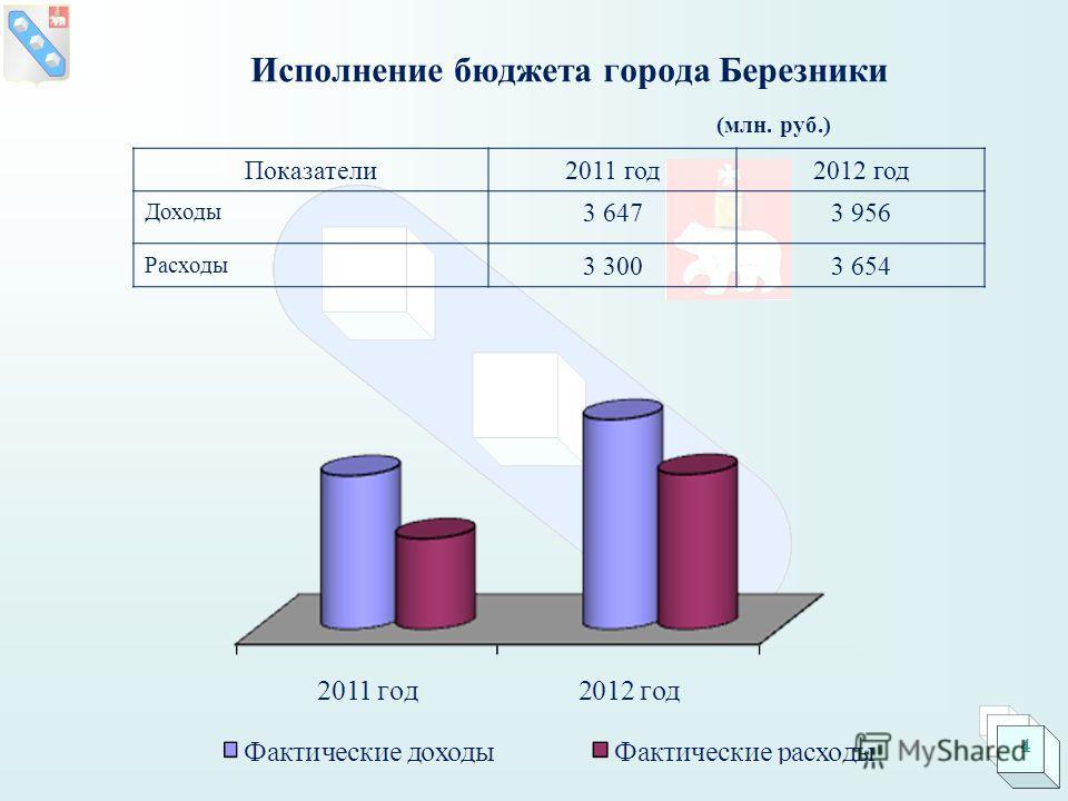Исполнение бюджета города Березники Показатели2011 год2012 год Доходы 3 6473 956 Расходы 3 3003 654 (млн. руб.) 4