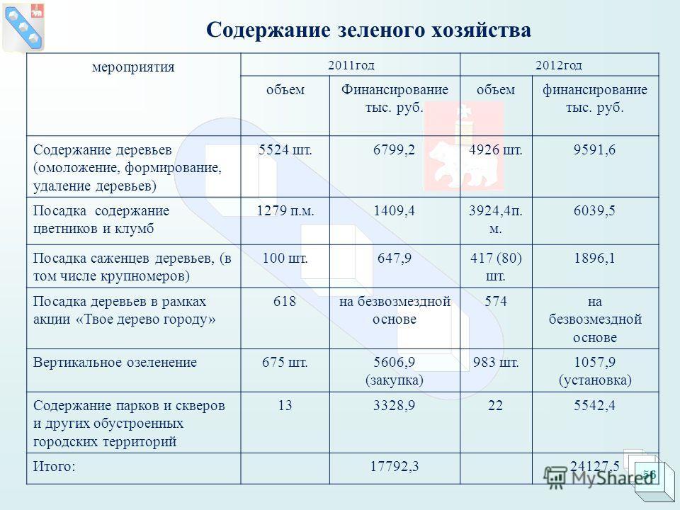Содержание зеленого хозяйства мероприятия 2011год2012год объемФинансирование тыс. руб. объемфинансирование тыс. руб. Содержание деревьев (омоложение, формирование, удаление деревьев) 5524 шт.6799,24926 шт.9591,6 Посадка содержание цветников и клумб 1