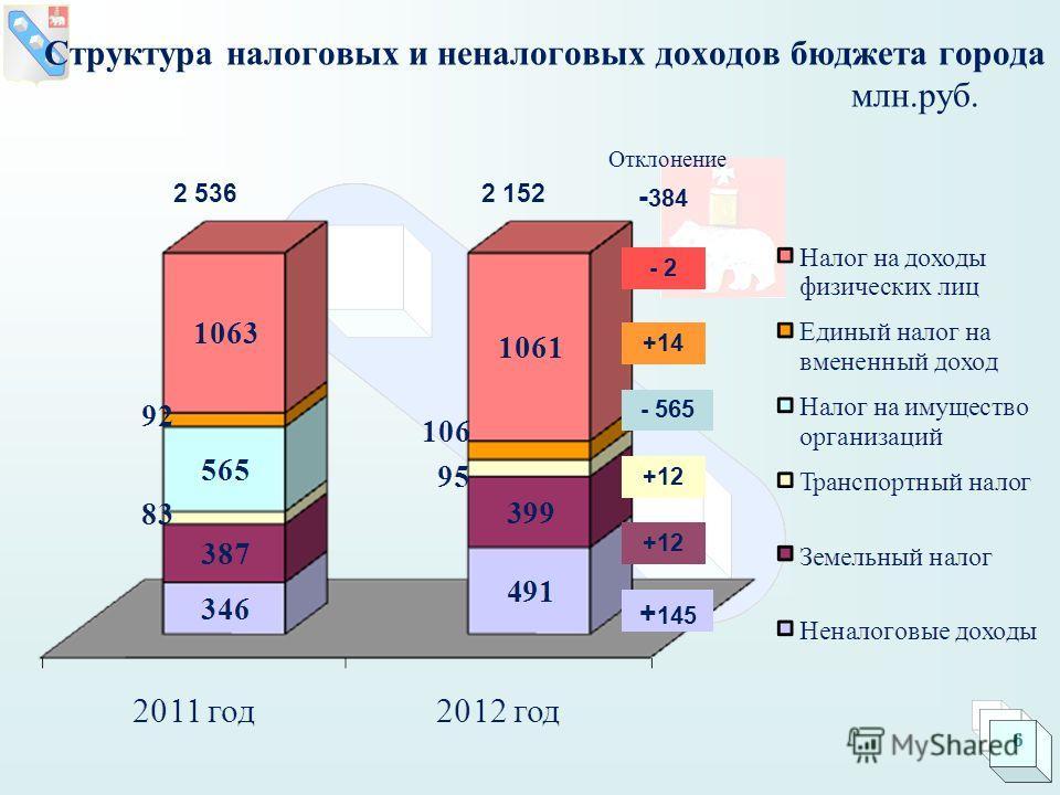Структура налоговых и неналоговых доходов бюджета города млн.руб. 2 5362 152 Отклонение - 2 +14 +12 + 145 - 384 - 565 6