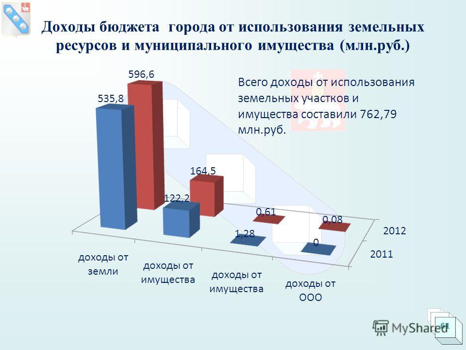 Доходы бюджета города от использования земельных ресурсов и муниципального имущества (млн.руб.) 61